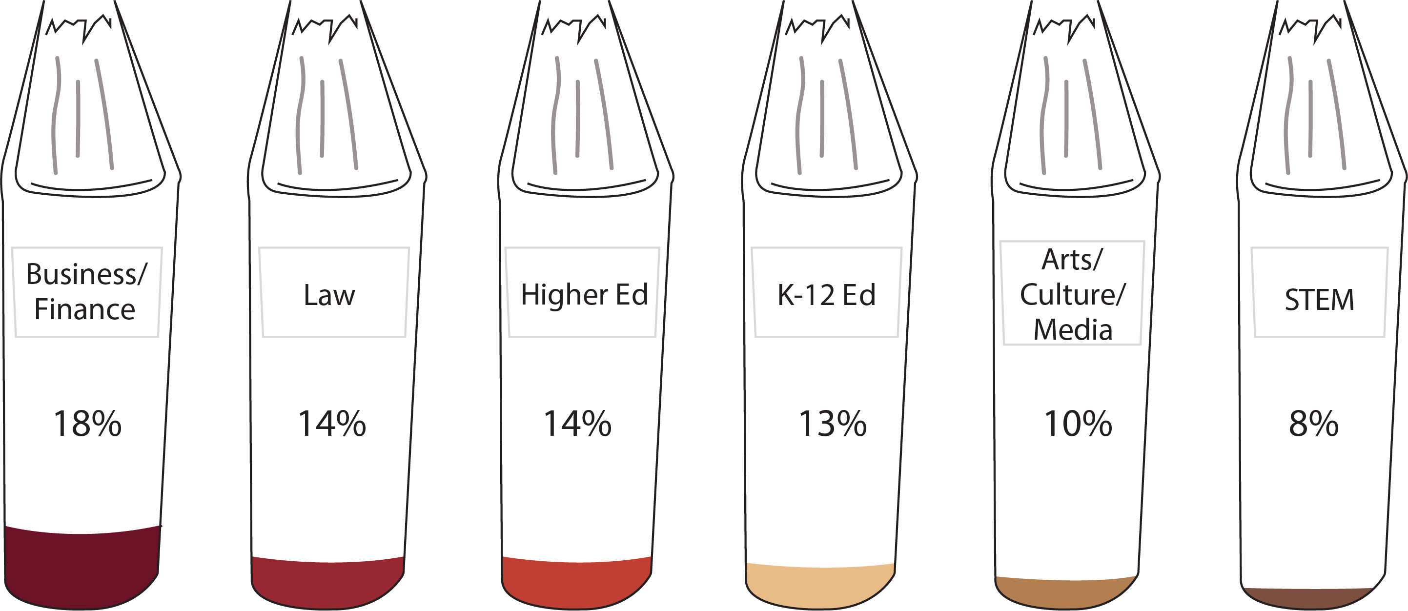 Bar graph made of books showing the following data: Business/Finance: 18%; Law: 14%; Higher Ed: 14%; K-12 Ed: 13%; Arts/Culture/Media: 10%; STEM: 8%
